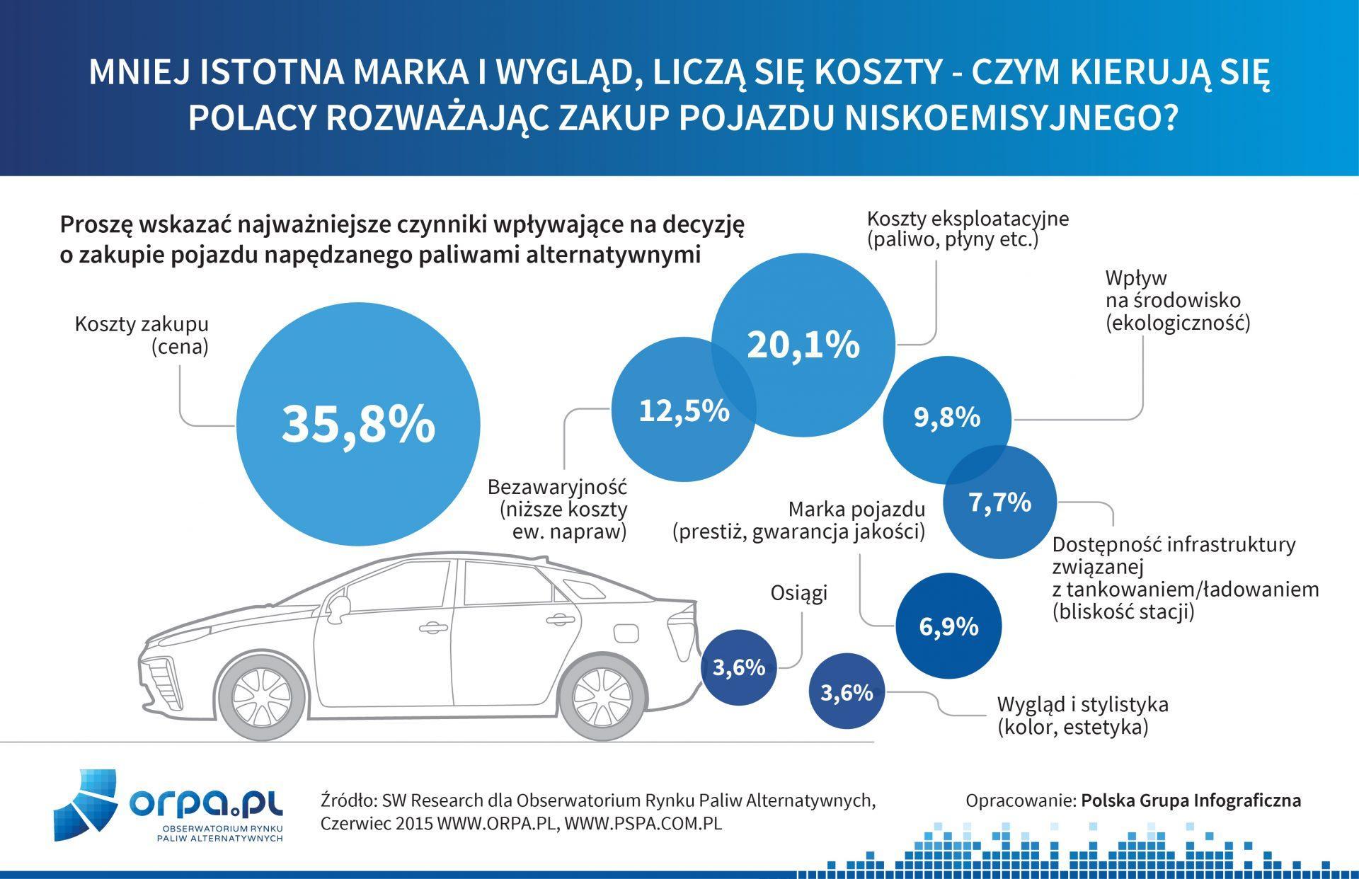 Najważniejsze czynniki wpływające na decyzje o zakupie pojazdu napędzanego paliwami alternatywnymi